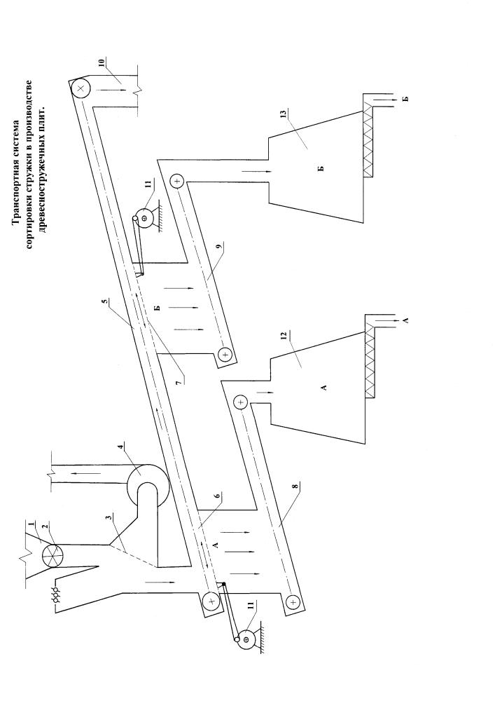 Транспортная система сортировки стружки в производстве древесностружечных плит