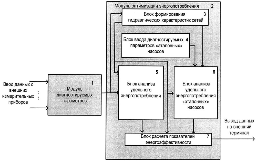 Автоматизированная система динамической оценки энергоэффективности насосного оборудования