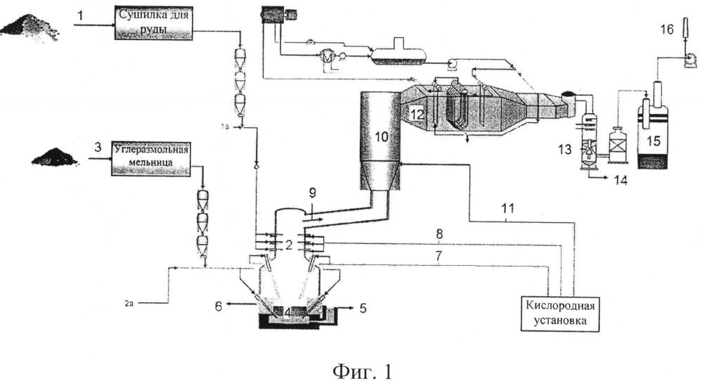 Способ прямого плавления сырья с высоким содержанием серы