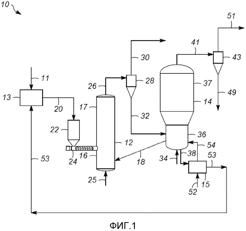 Устройства и способы регулирования тепла для быстрой термической переработки углеродсодержащего материала