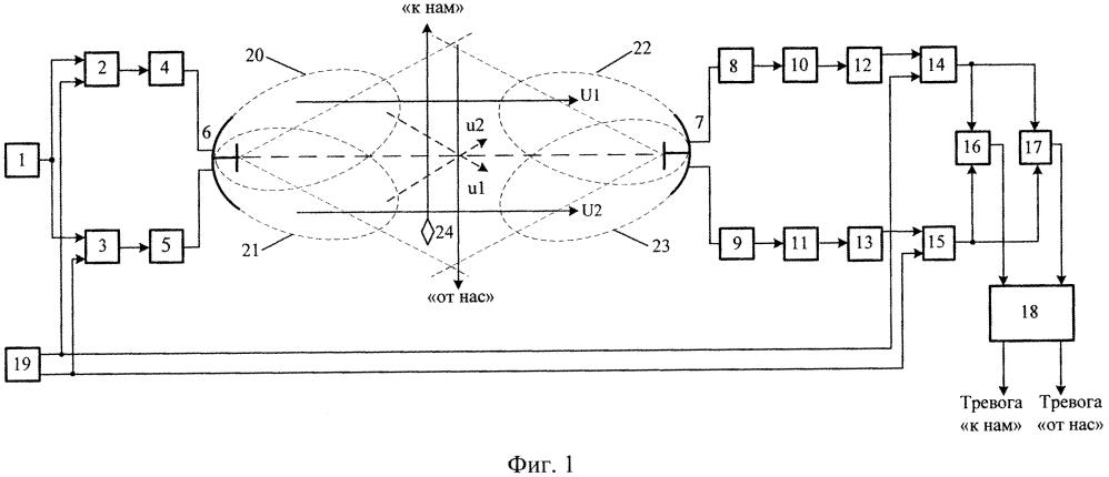 Радиолучевое устройство для тревожной сигнализации с возможностью определения направления пересечения нарушителем рубежа охраны