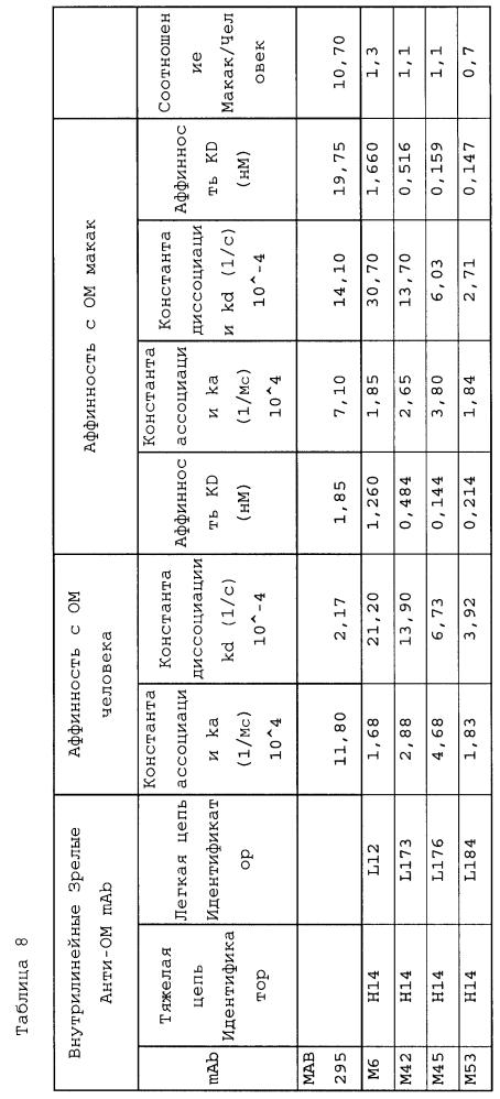 Человеческие антитела к онкостатину м и способы их применения