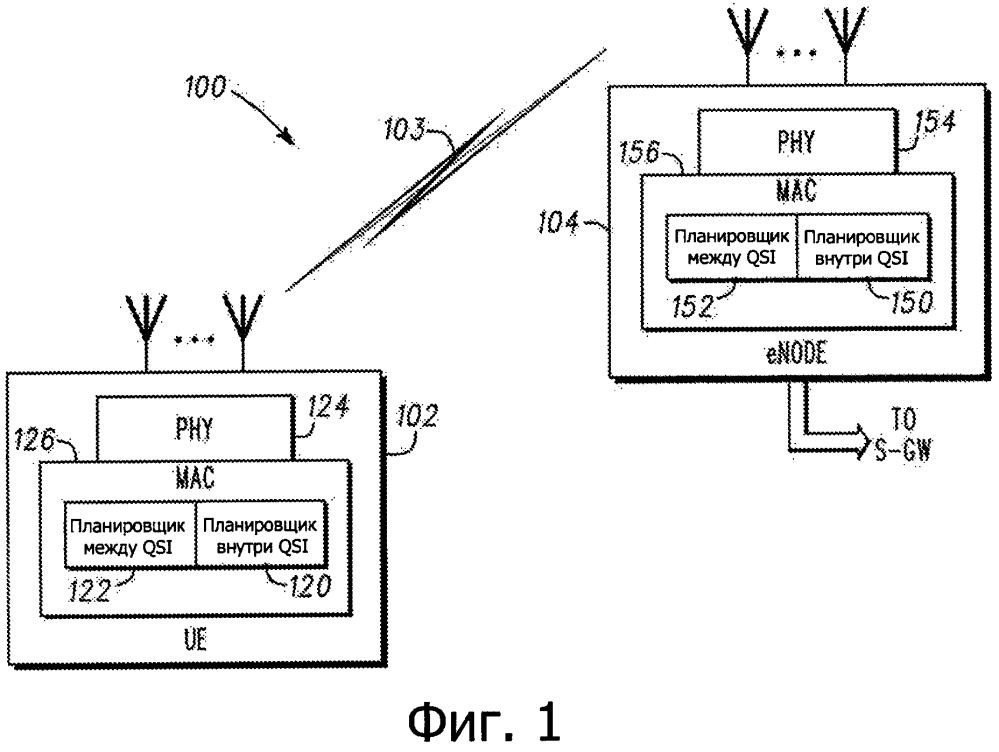 Планировщик внутри qci и способ планирования внутри qci в сети беспроводного доступа