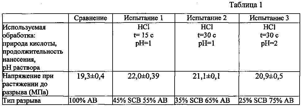 Способ изготовления металлического листа с zn-al-mg покрытием, включающий нанесение раствора кислоты и клея, и соответствующий металлический лист и сборка