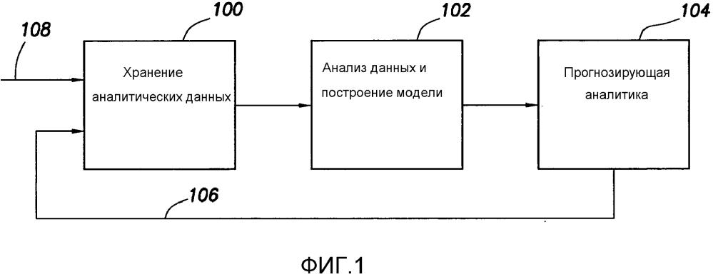 Способы и относящиеся к ним системы построения моделей и прогнозирования операционных результатов операции бурения