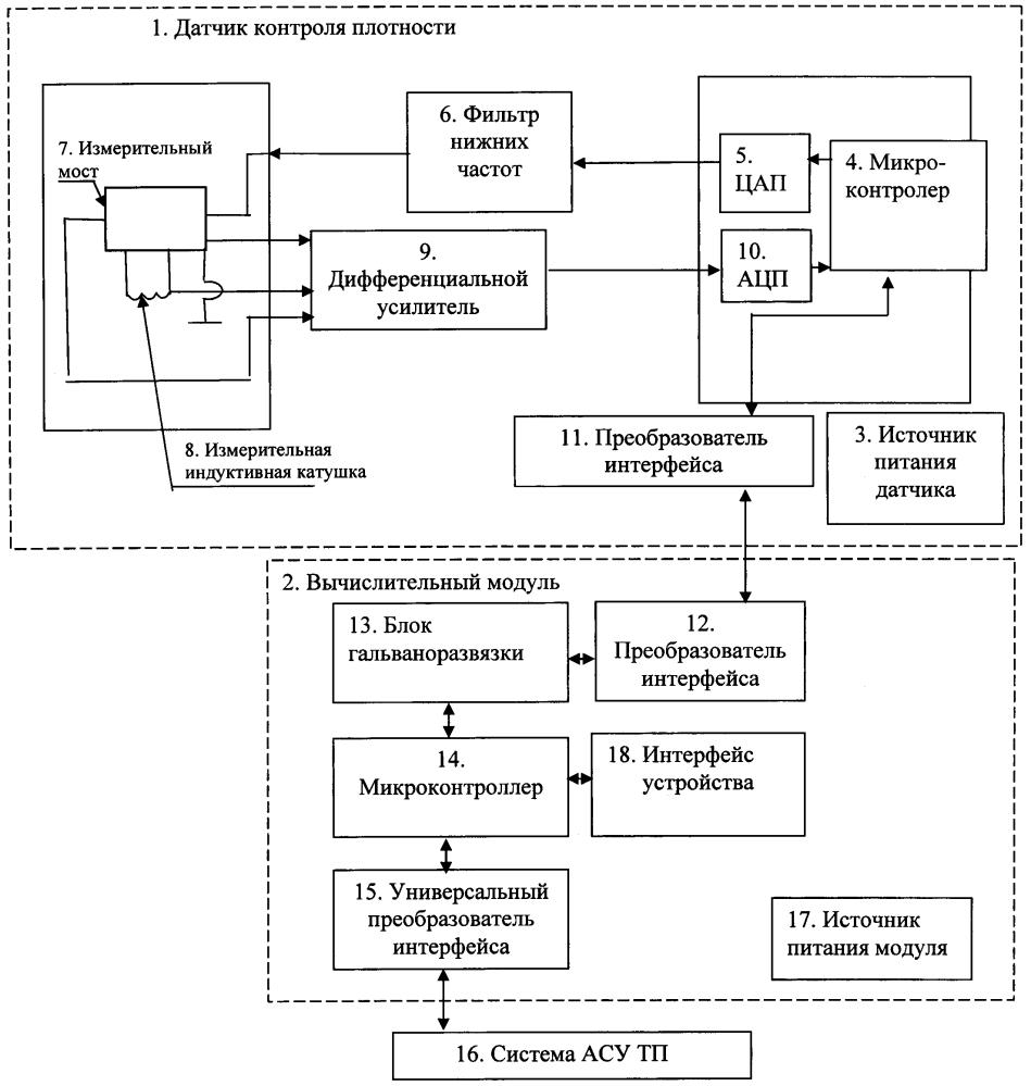 Устройство контроля плотности ферромагнитных суспензий