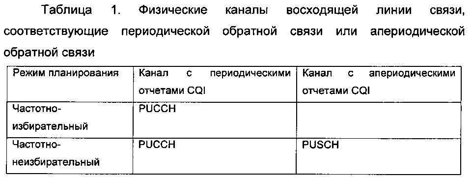 Способ и терминал для определения информации о состоянии канала