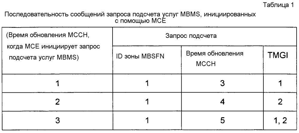 Идентификация результатов подсчета ue b embms