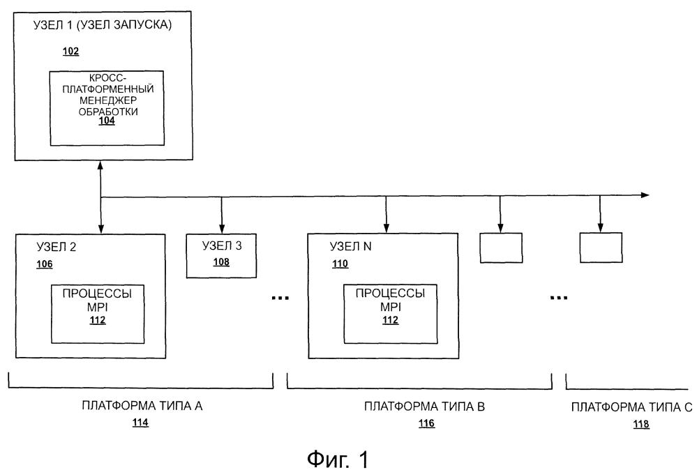 Запуск приложения на основе интерфейса передачи сообщения (mpi) в гетерогенной среде