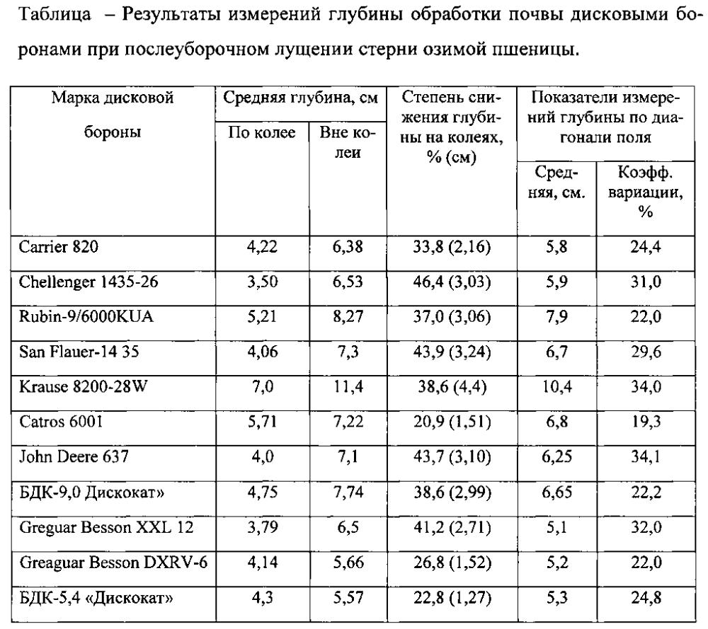 Способ оценки вариабельности глубины послеуборочного дискового лущения стерни зерновых колосовых культур