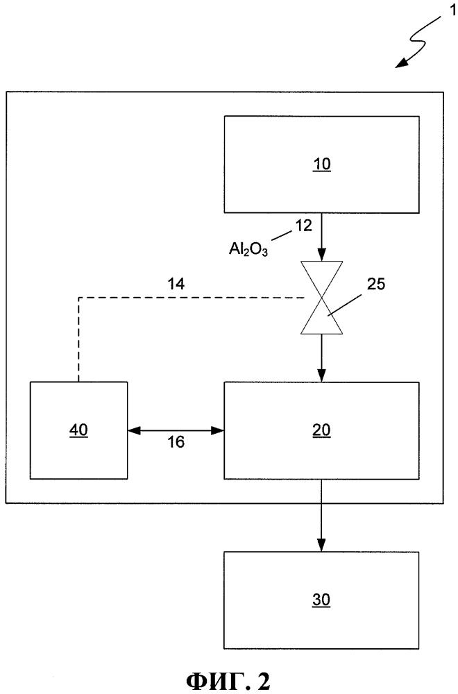 Системы и способы для определения свойств глинозема
