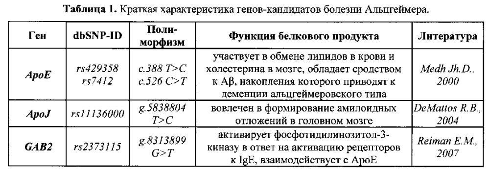 Набор олигонуклеотидных праймеров и зондов для генотипирования полиморфных локусов днк, ассоциированных с риском развития спорадической формы болезни альцгеймера в российских популяциях