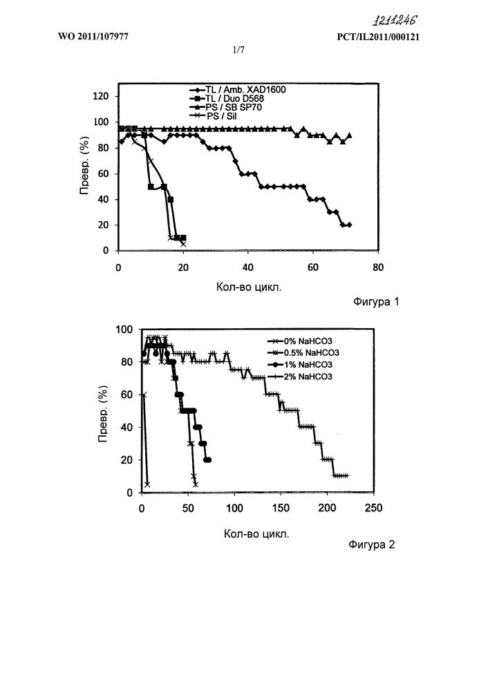 Способы и система для ферментативного синтеза сложных алкилэфиров жирных кислот