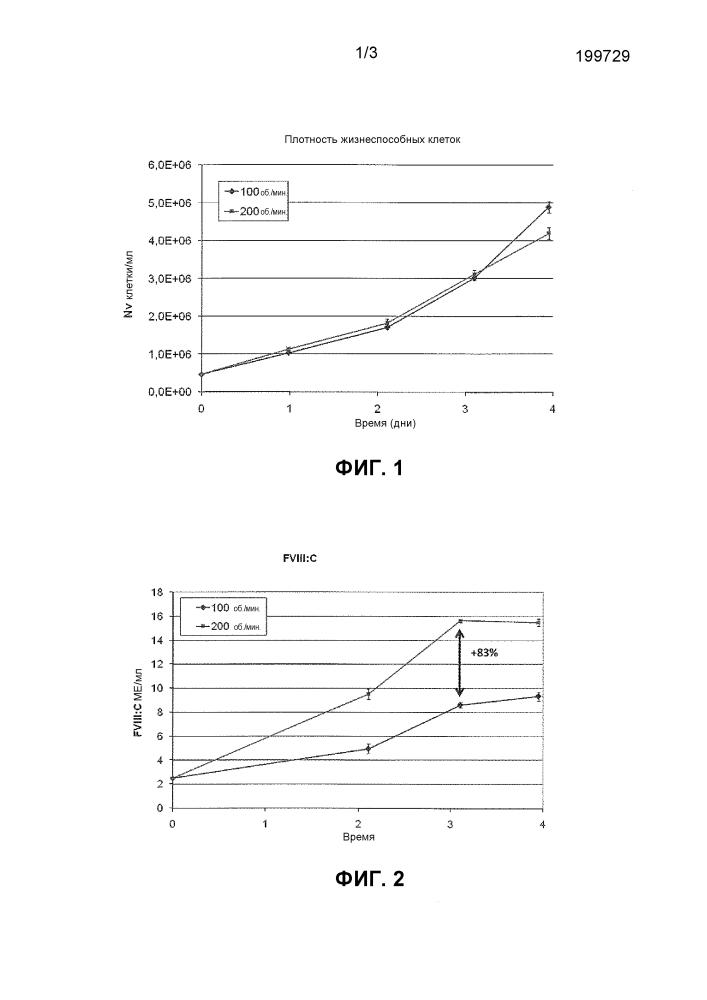 Способ повышения продуктивности эукариотических клеток в продуцировании рекомбинантного fviii