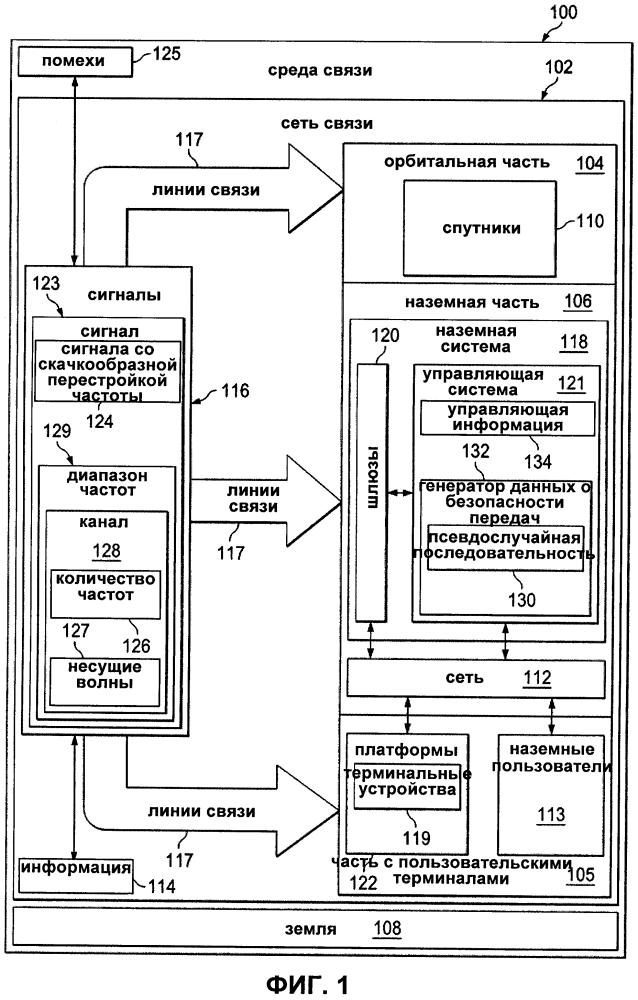 Система управления спутниковой связью