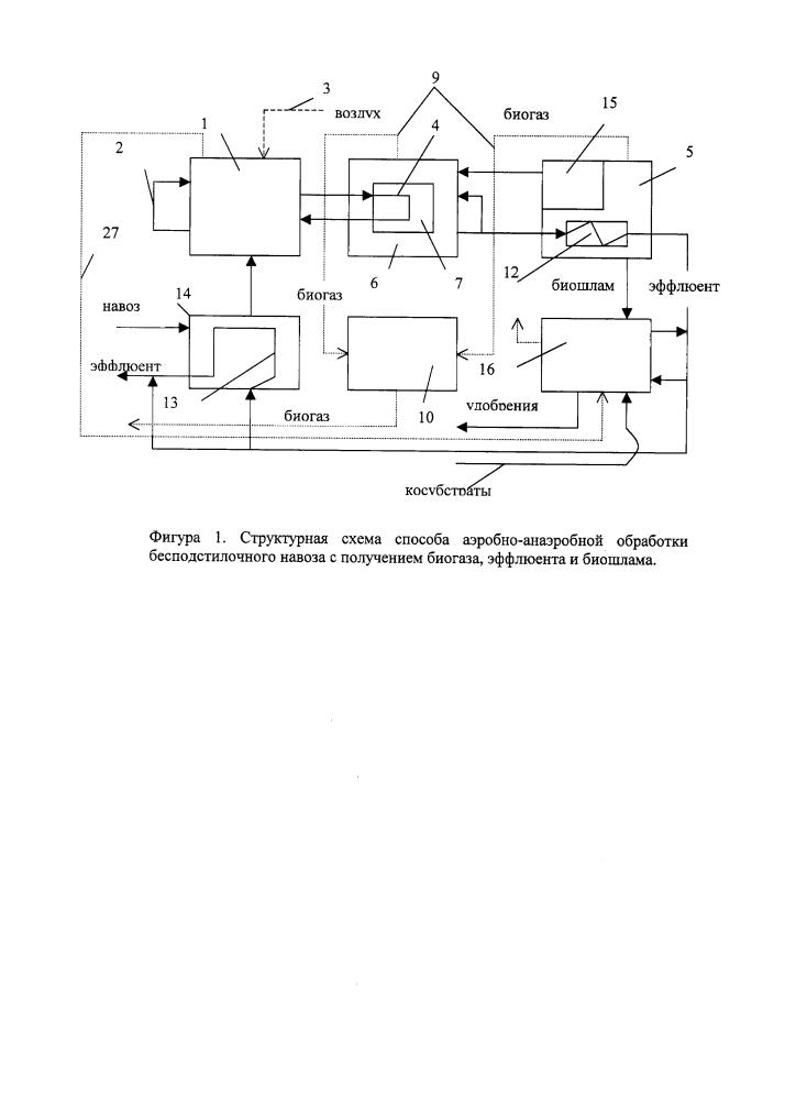 Способ аэробно-анаэробной обработки бесподстилочного навоза с получением биогаза, эффлюента, биошлама и устройство для его реализации