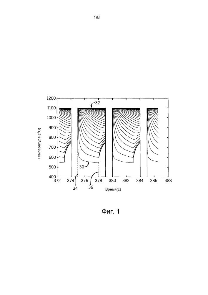 Система и способ контроля температуры черновой формы с замкнутым циклом