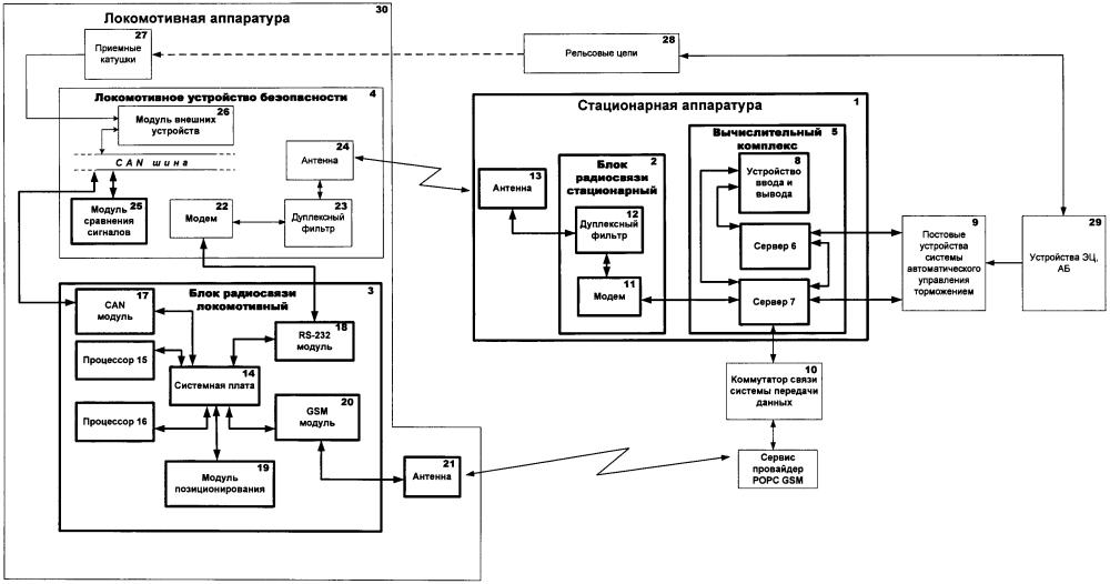 Система передачи ответственной информации о маршрутах приема/отправления и кодах алс