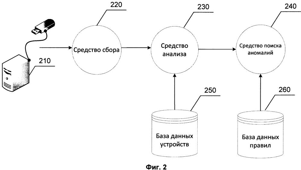 Система и способ выявления аномалий при подключении устройств