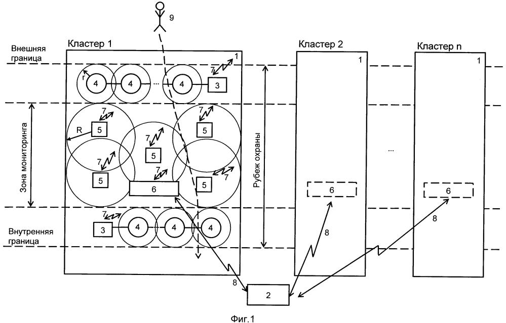 Кластерная система мониторинга периметров и территорий объектов