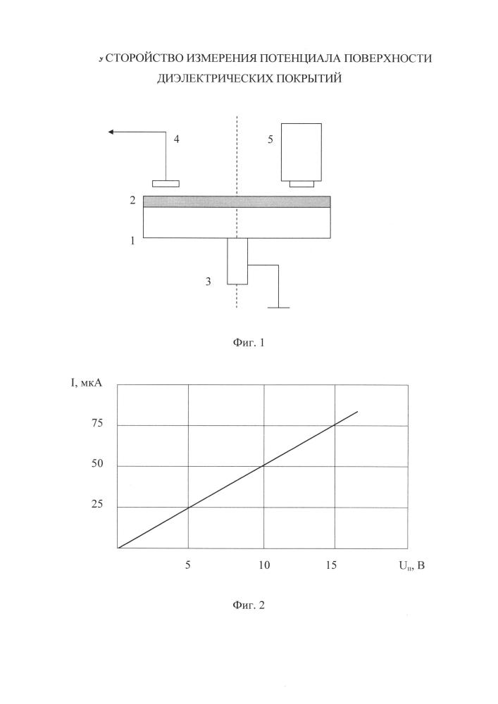 Устройство измерения потенциала поверхности диэлектрических покрытий