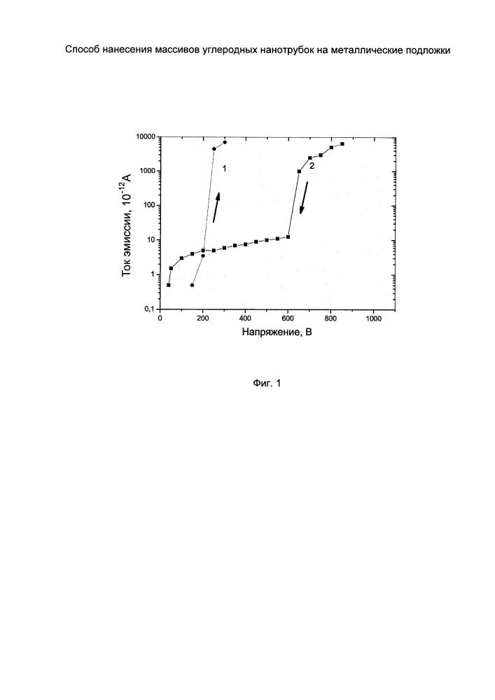 Способ нанесения массивов углеродных нанотрубок на металлические подложки