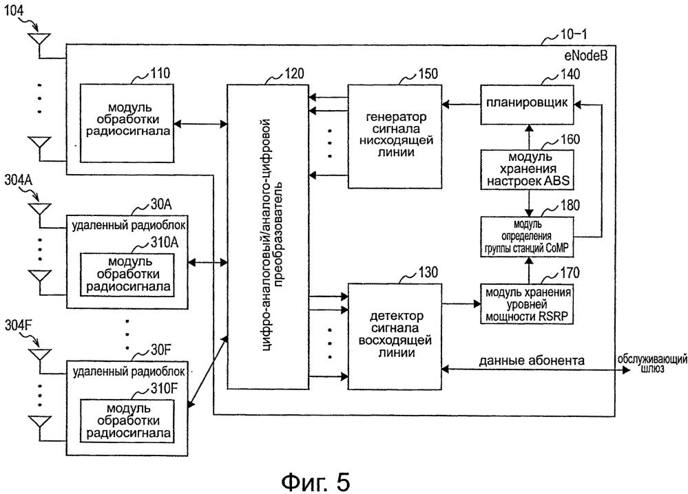 Устройство для управления связью, способ управления связью и программа