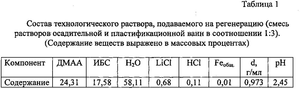 Способ регенерации хлористого лития, диметилацетамида и изобутилового спирта или хлористого лития и диметилацетамида из технологических растворов производства параарамидных волокон