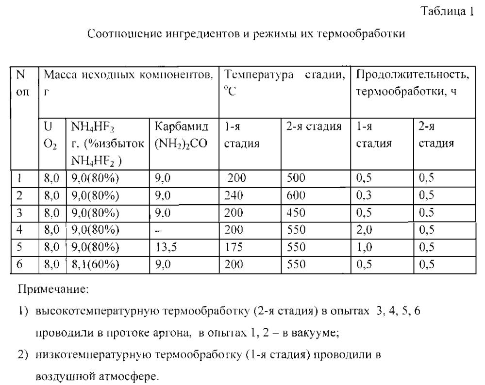 Способ получения тетрафторида урана