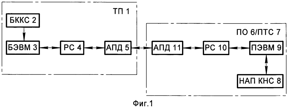 Способ анализа качества формирования и передачи дифференциальных поправок по запросу от топопривязчика потребителю