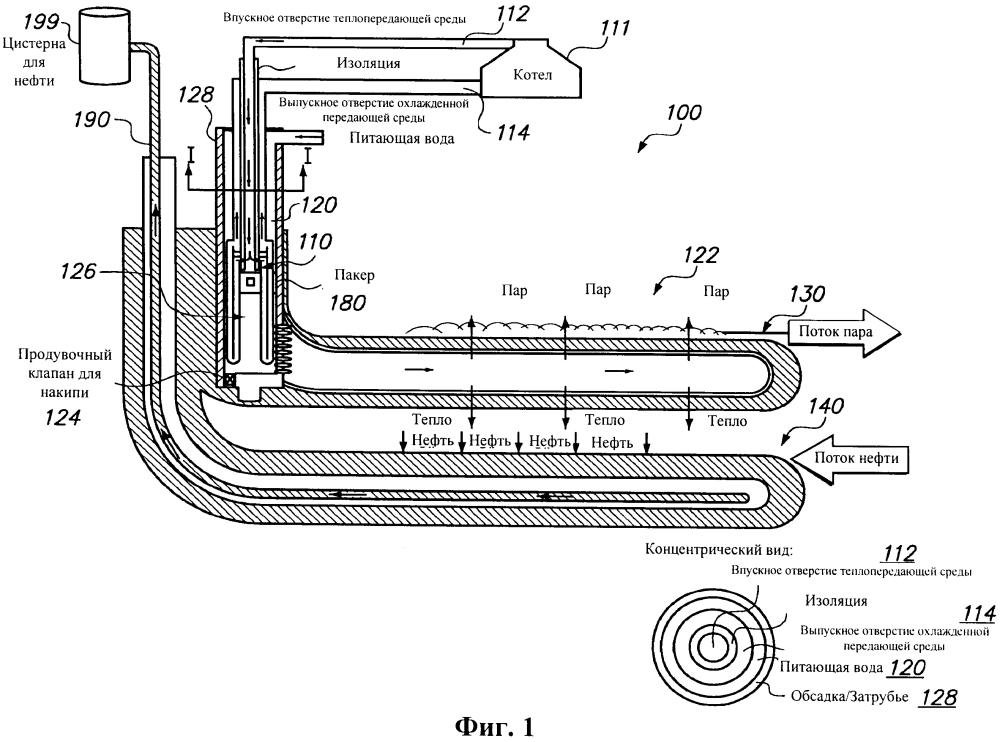 Способ и системы для поставки тепловой энергии в горизонтальный ствол скважины