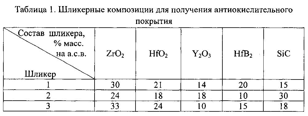 Высокотемпературное антиокислительное покрытие для керамических композиционных материалов на основе карбида кремния