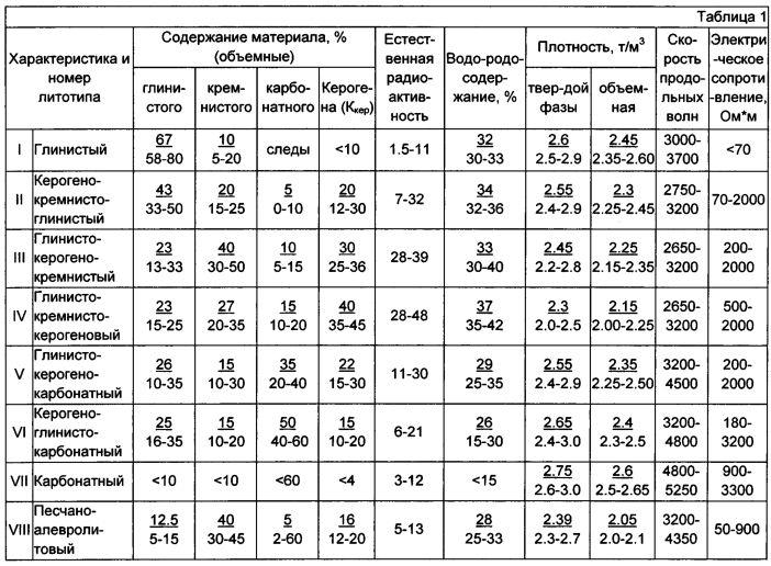 Способ построения геолого-гидродинамических моделей двойной среды залежей баженовской свиты