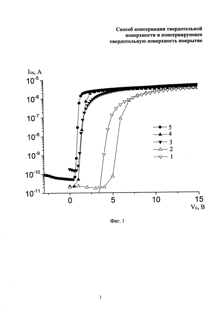 Способ консервации твердотельной поверхности и консервирующее твердотельную поверхность покрытие