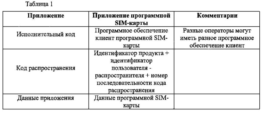 Способ распределения приложения, терминал и сервер
