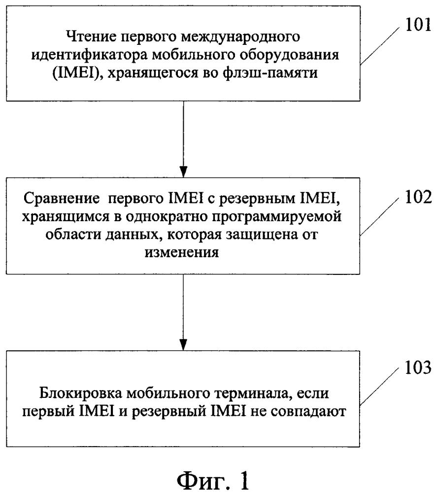 Способ идентификации мобильного терминала и мобильный терминал