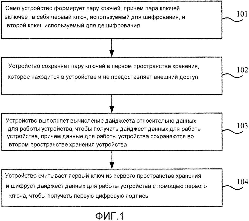 Способ, аппарат и устройство обработки шифрования и дешифрования