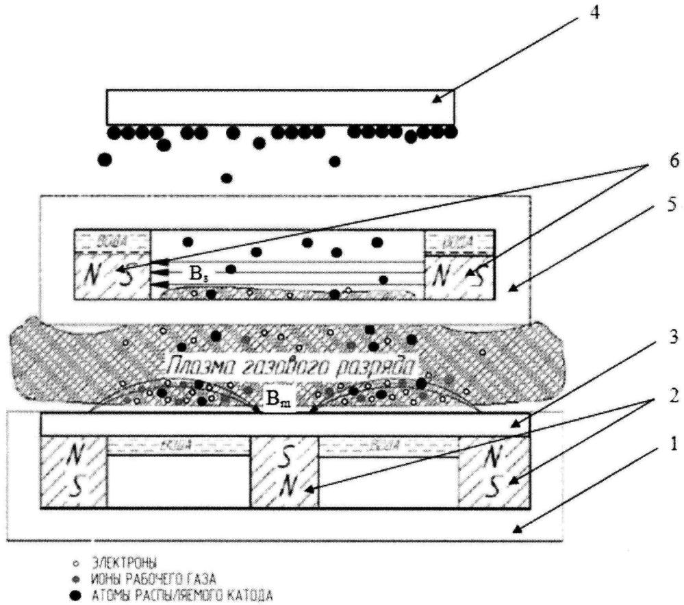 Способ напыления тонкопленочных покрытий на поверхность полупроводниковых гетероэпитаксиальных структур методом магнетронного распыления