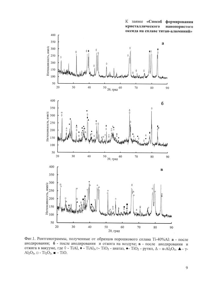Способ формирования кристаллического нанопористого оксида на сплаве титан-алюминий