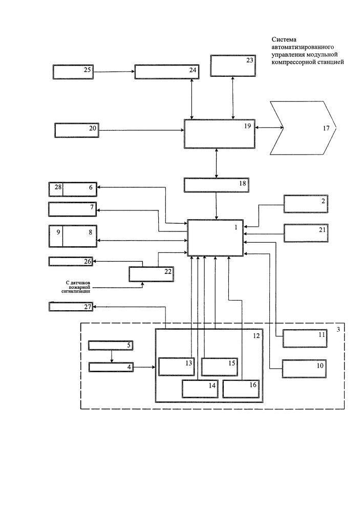 Система автоматизированного управления модульной компрессорной станцией