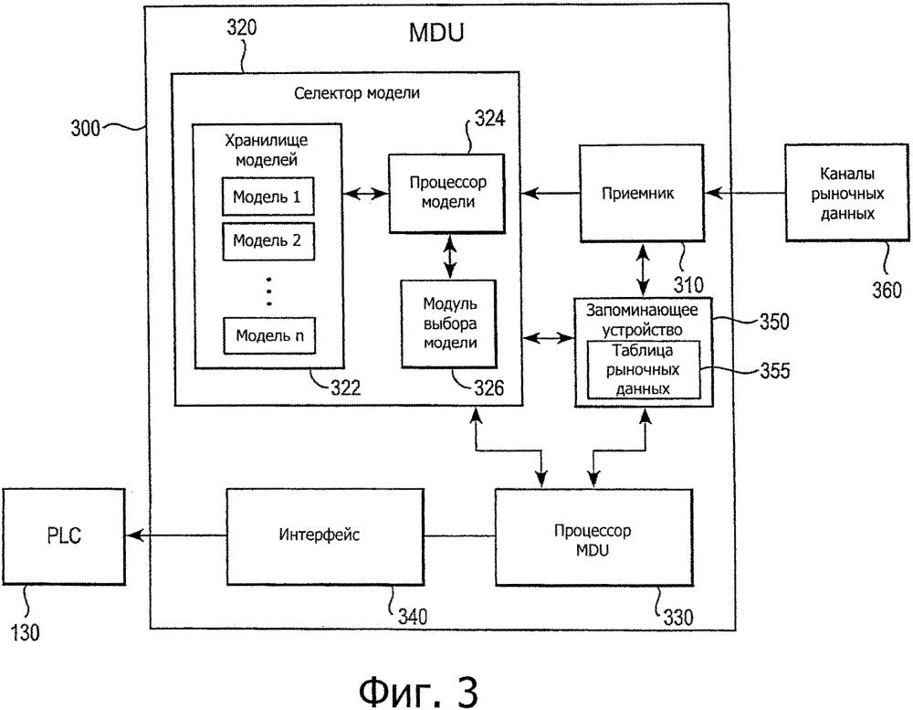 Способ и устройство управления энергетическими услугами на основе рыночных данных