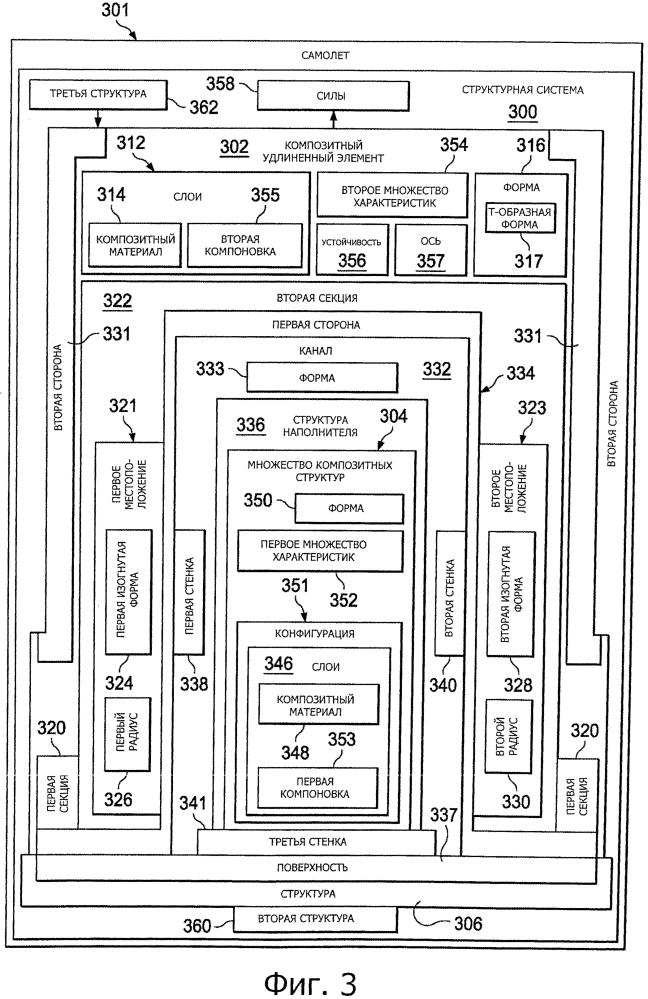 Структура самолета для обеспечения высокой устойчивости к оттягиванию композитного стрингера