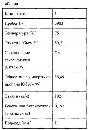 Полиэтиленовая композиция с высокими механическими свойствами
