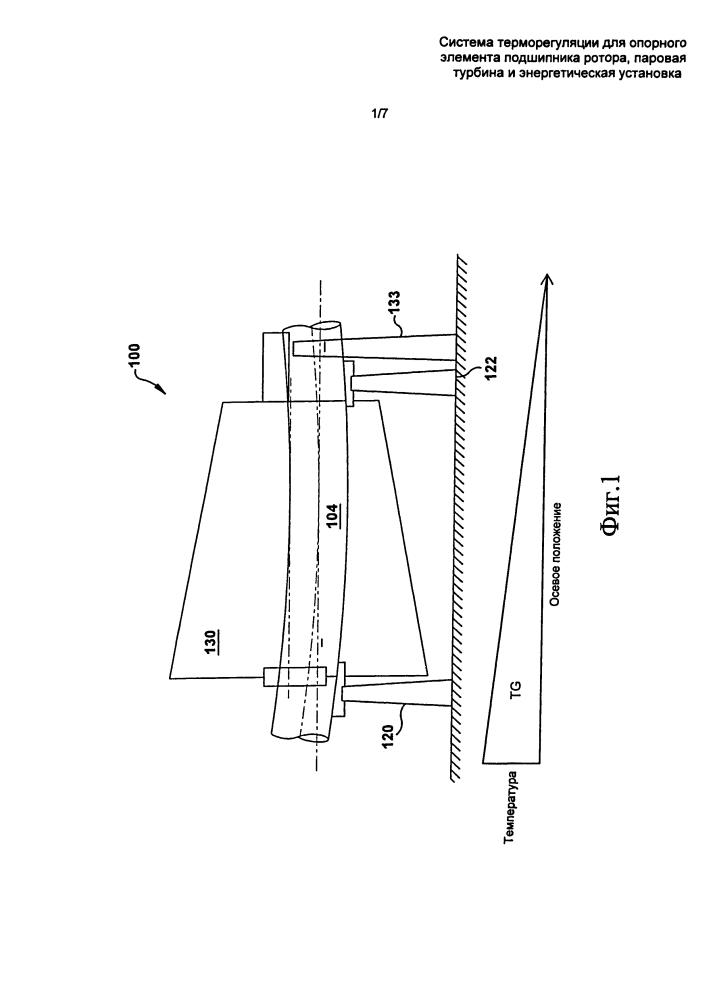 Система терморегулирования для опорного элемента подшипника ротора, паровая турбина и энергетическая установка