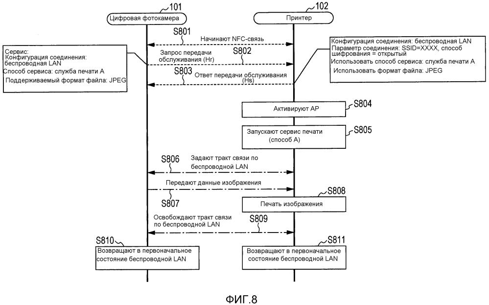 Устройство связи, способ управления устройством связи и носитель записи