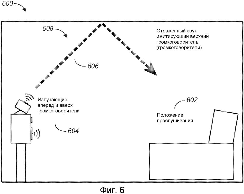Рендеринг отраженного звука для объектно-ориентированной аудиоинформации