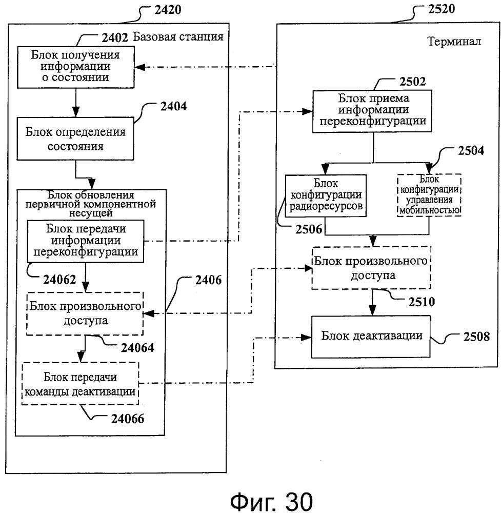 Способ, базовая станция, терминал и система связи для выбора компонентной несущей