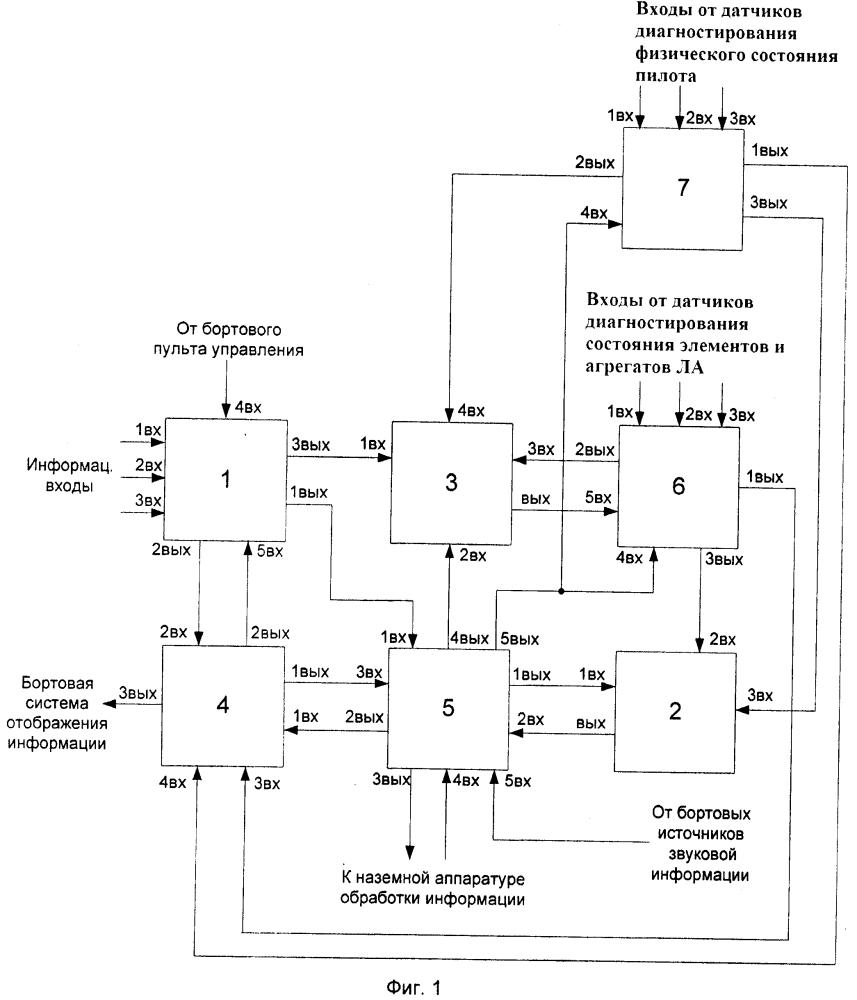 Интегрированная система регистрации данных, диагностики технического и физического состояния комплекса человек - машина