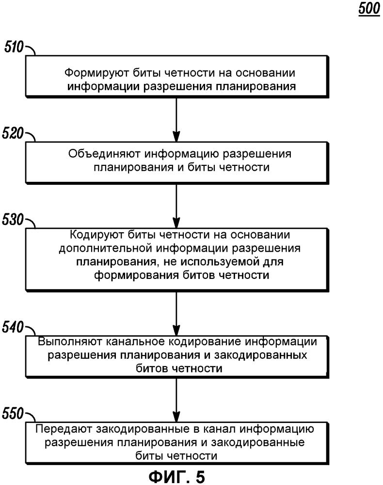Сигнализация информации разрешения планирования в системе беспроводной связи