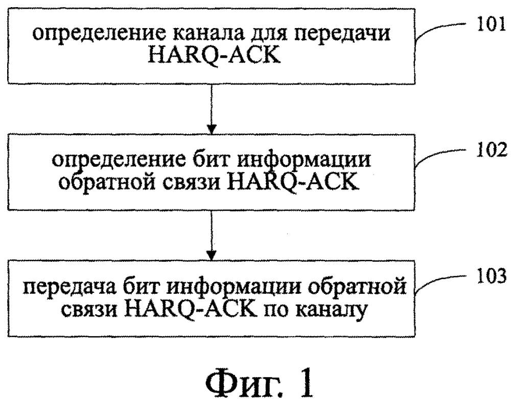 Способ, устройство, ue и базовая станция для передачи информации гибридного автоматического запроса-подтверждения на повторную передачу данных